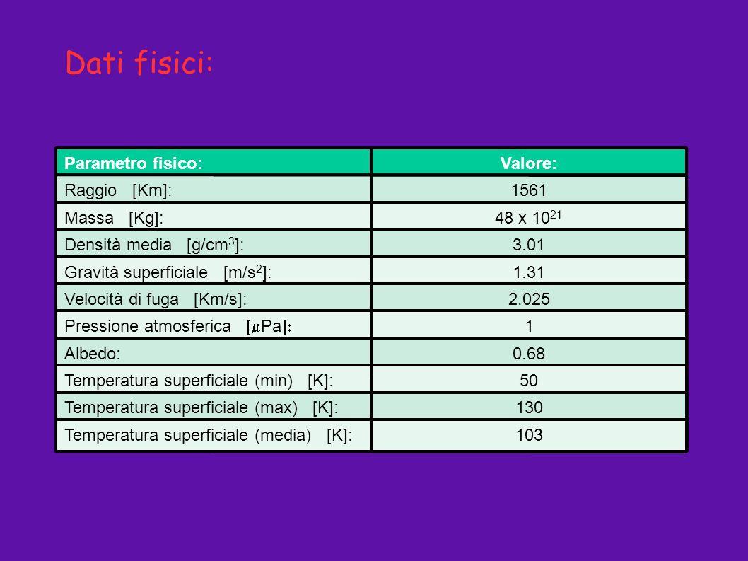 Dati fisici: Parametro fisico: Valore: Raggio [Km]: 1561 Massa [Kg]: